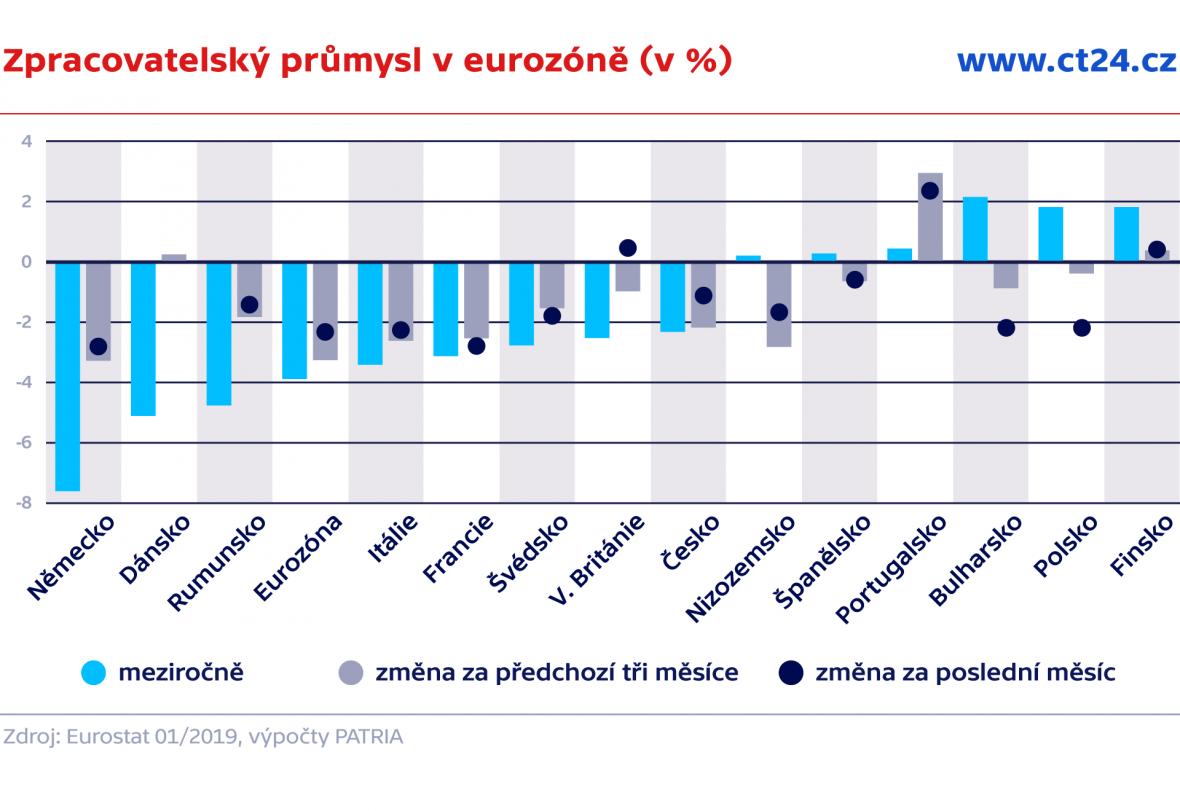 Zpracovatelský průmysl v eurozóně (v %)