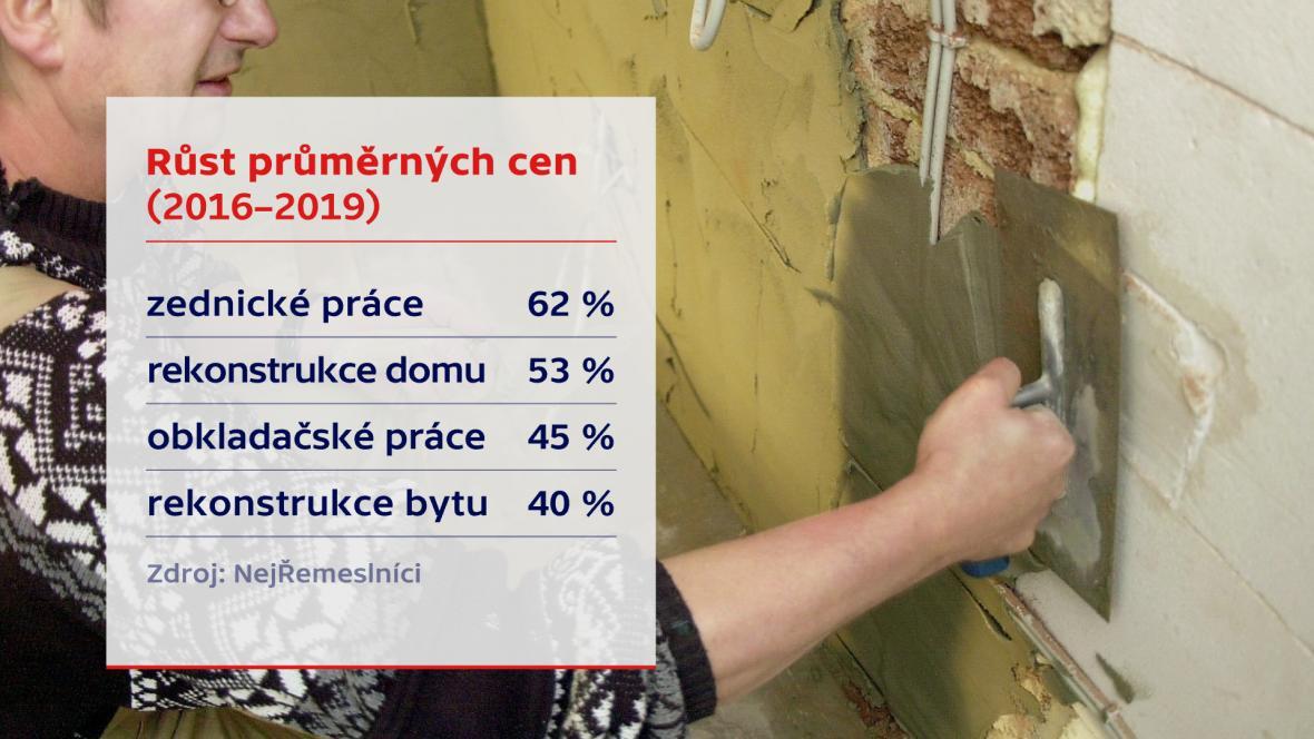 Růst průměrných cen řemeslníků (2016 - 2019)