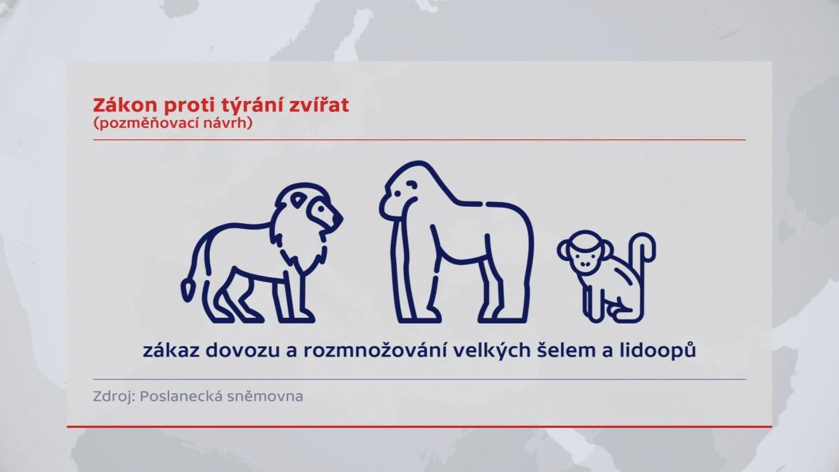 Chystaná opatření pro ochranu zvířat