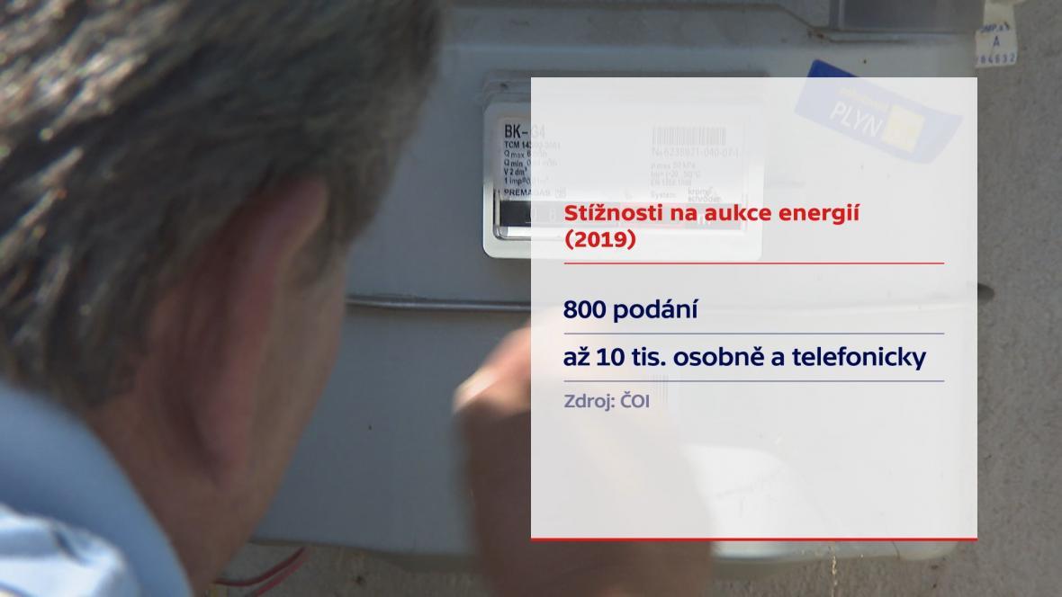 Stížnosti na elektřinu