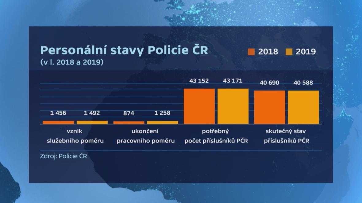 Personální stavy Policie ČR