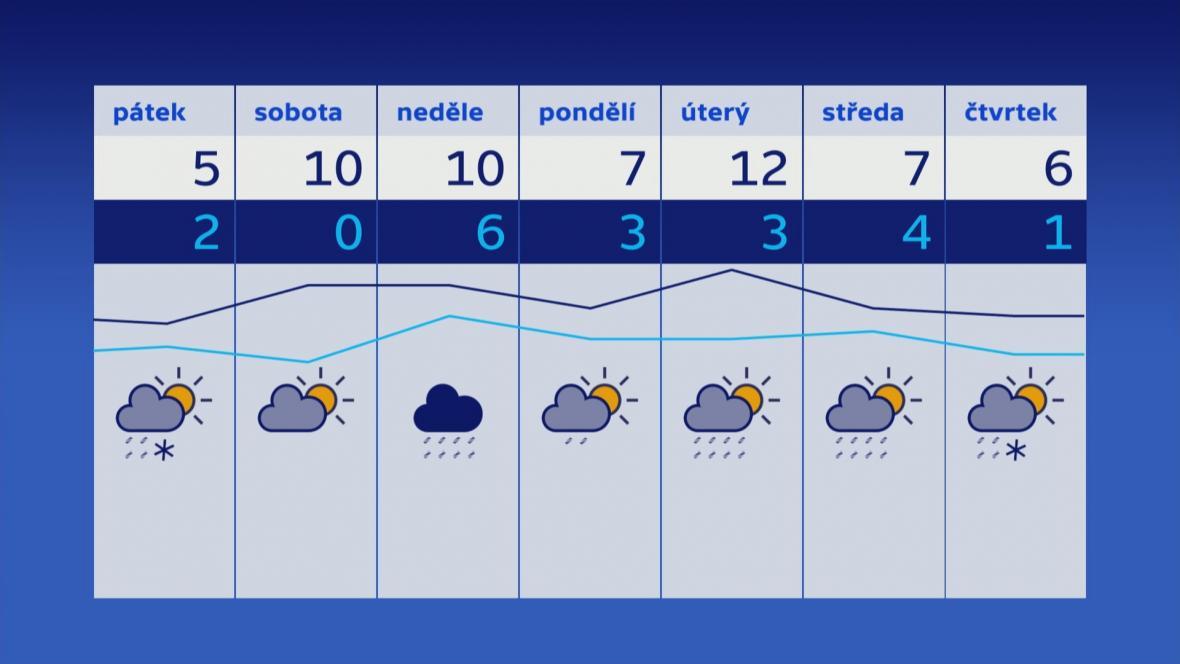 Počasí na příští týden