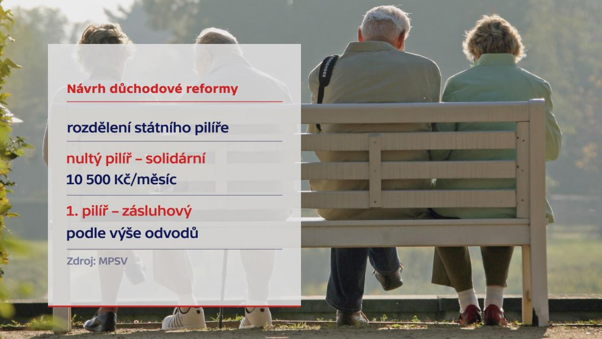 Návrh důchodové reformy