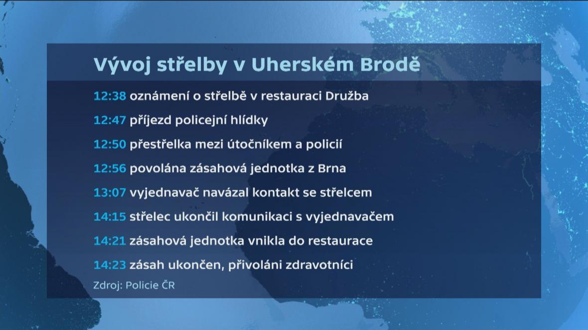Vývoj střelby v Uherském Brodě