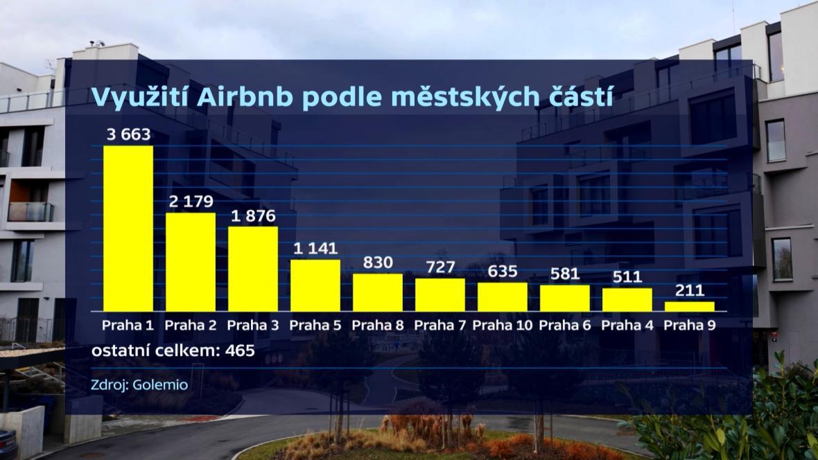 Využití Airbnb v Praze podle městských částí