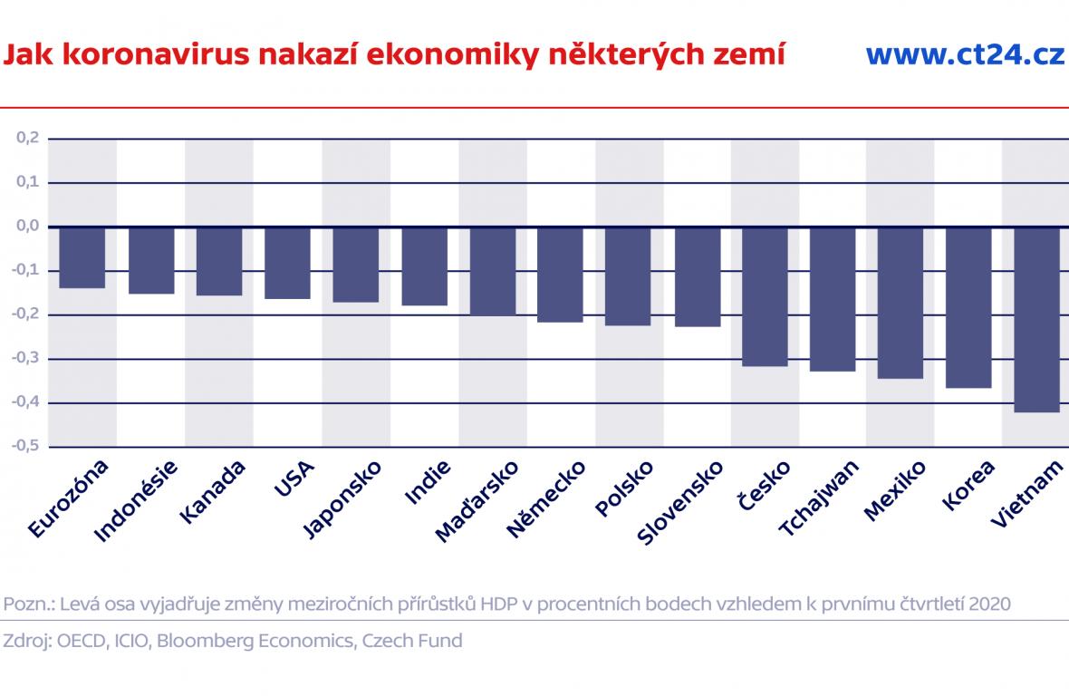 Jak koronavirus nakazí ekonomiky některých zemí
