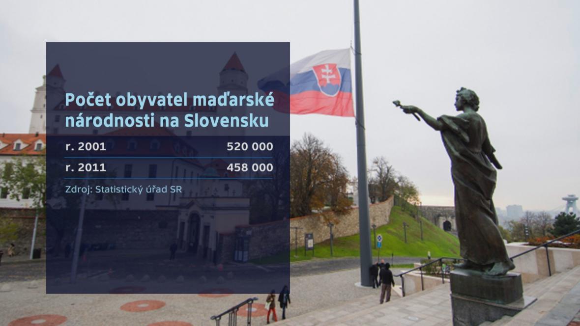 Počet obyvatel maďarské národnosti na Slovensku