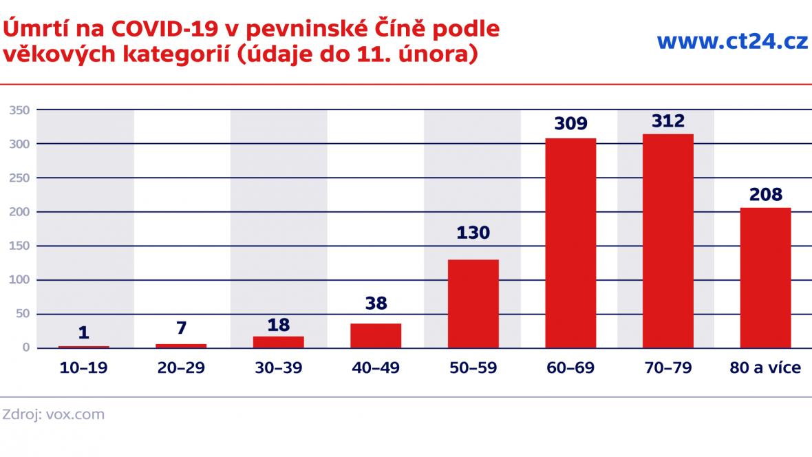 Úmrtí na COVID-19 v pevninské Číně podle  věkových kategorií (údaje do 11. února)
