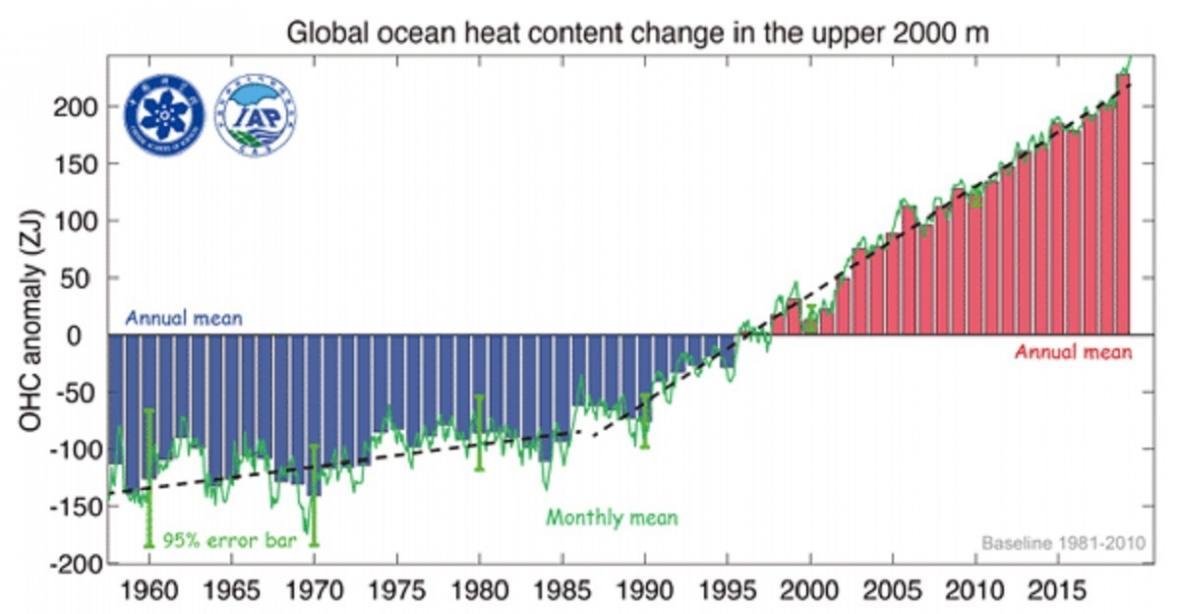 Obsah tepla vhorní 2kilometrové vrstvě vody voceánech vposledních letech výrazně  stoupá