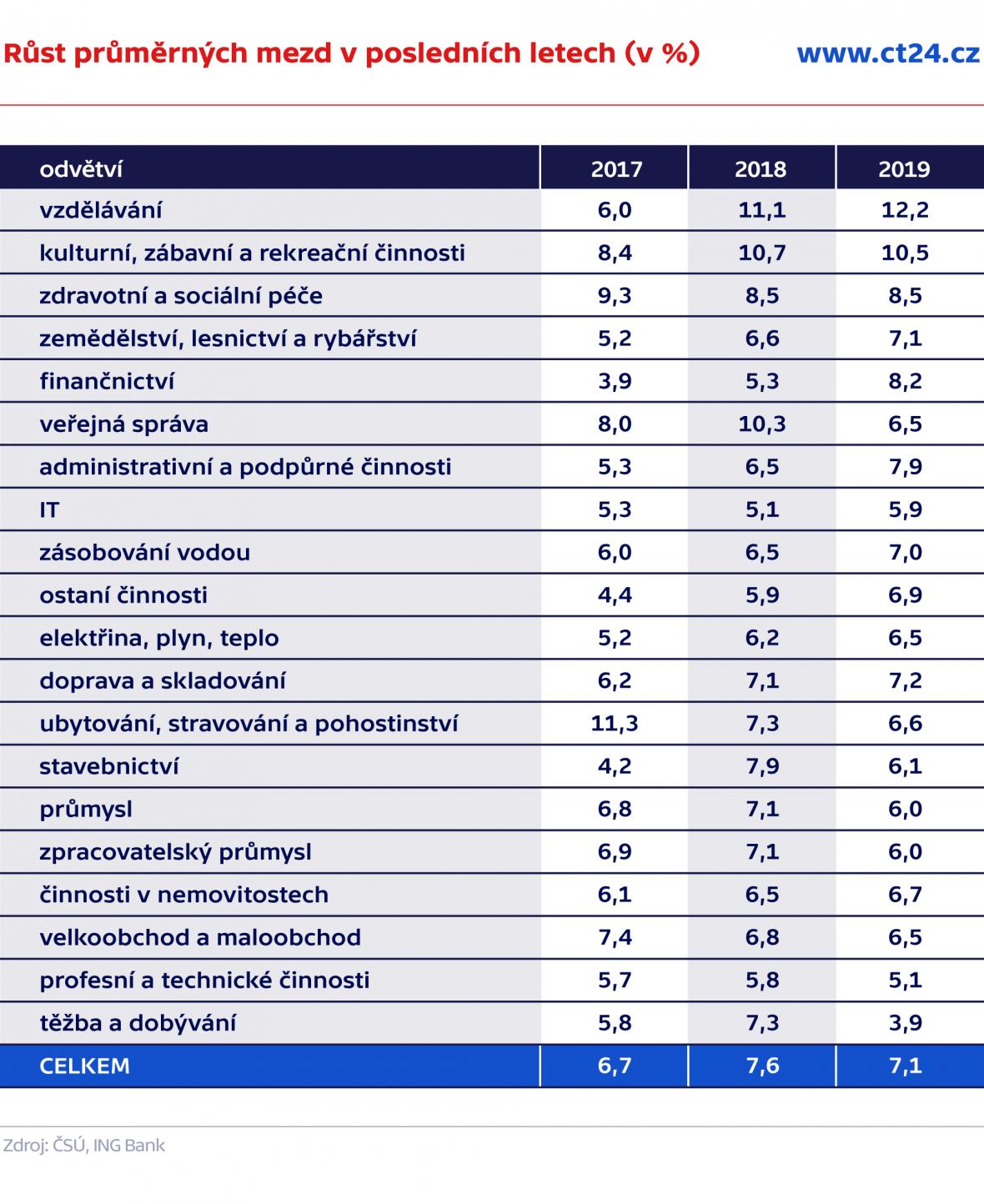 Růst průměrných mezd v posledních letech (v %)