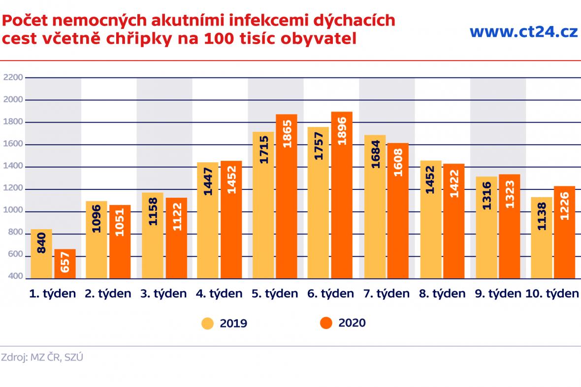 Počet nemocných akutními infekcemi dýchacích cest včetně chřipky na 100 tisíc obyvatel