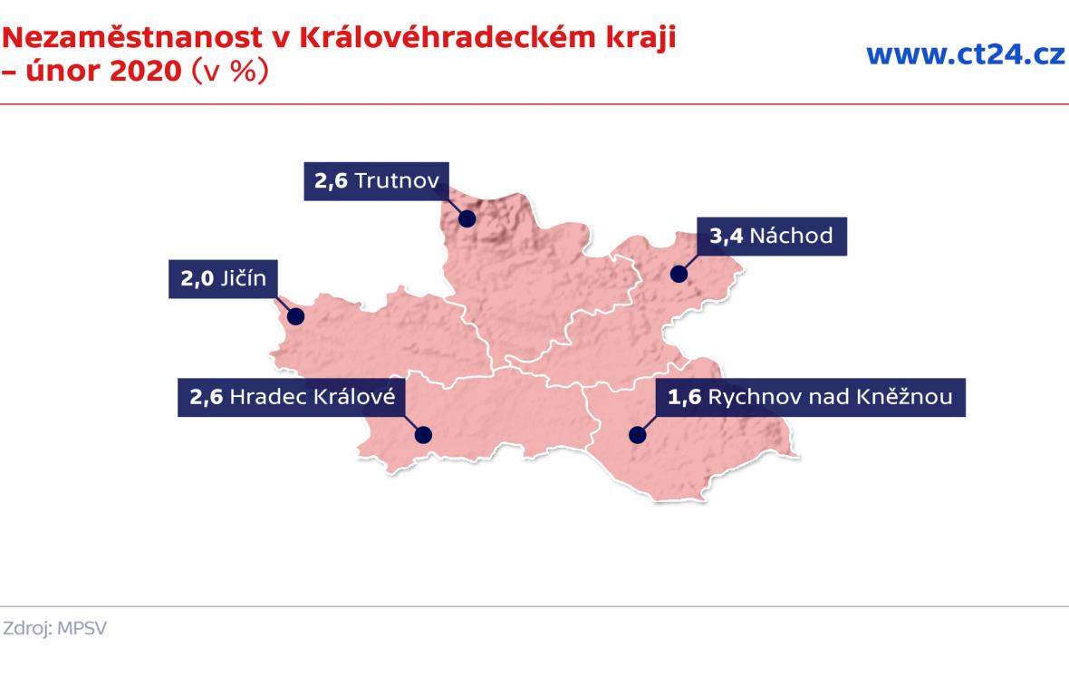Nezaměstnanost v Královéhradeckém kraji – únor 2020 (v %)
