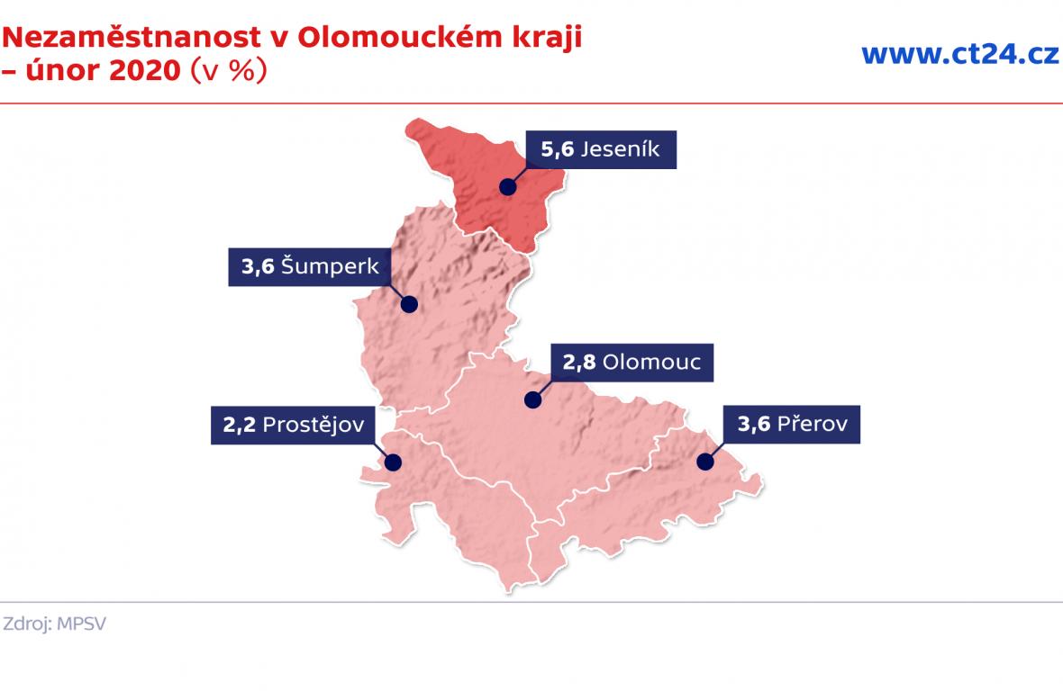 Nezaměstnanost v Olomouckém kraji – únor 2020 (v %)