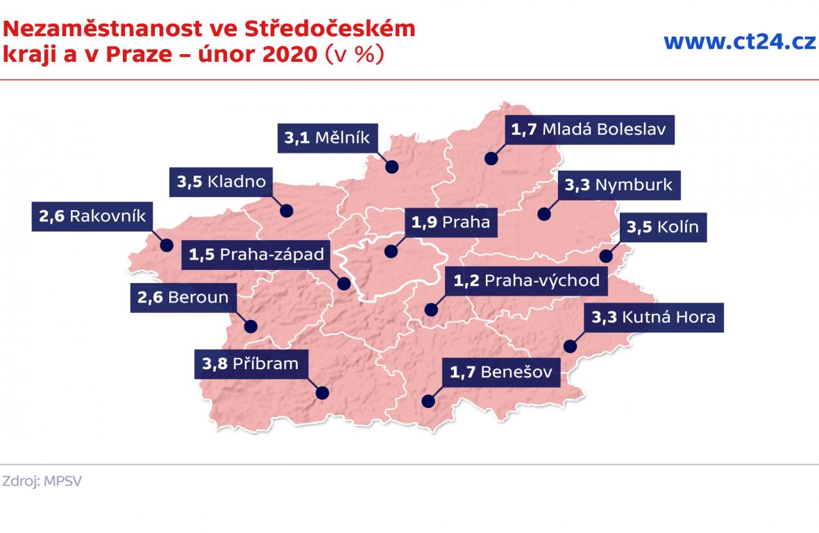Nezaměstnanost ve Středočeském kraji a v Praze – únor 2020 (v %)