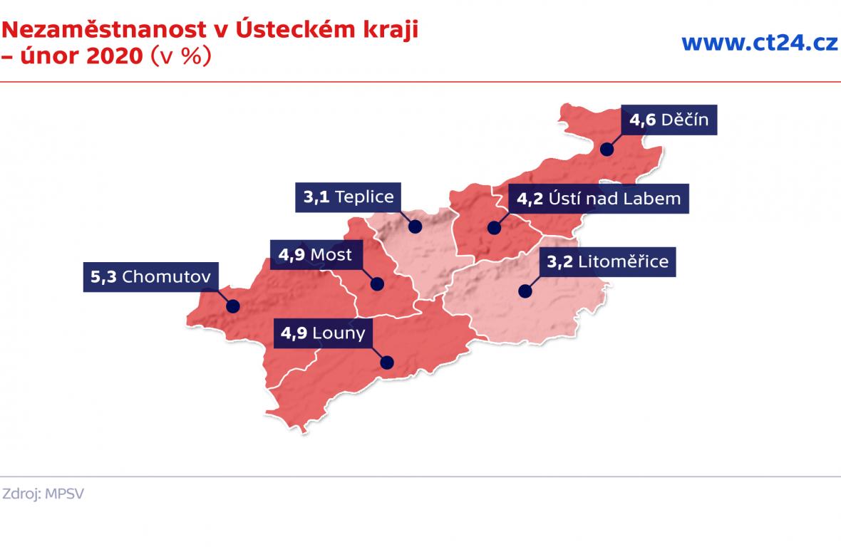 Nezaměstnanost v Ústeckém kraji – únor 2020 (v %)