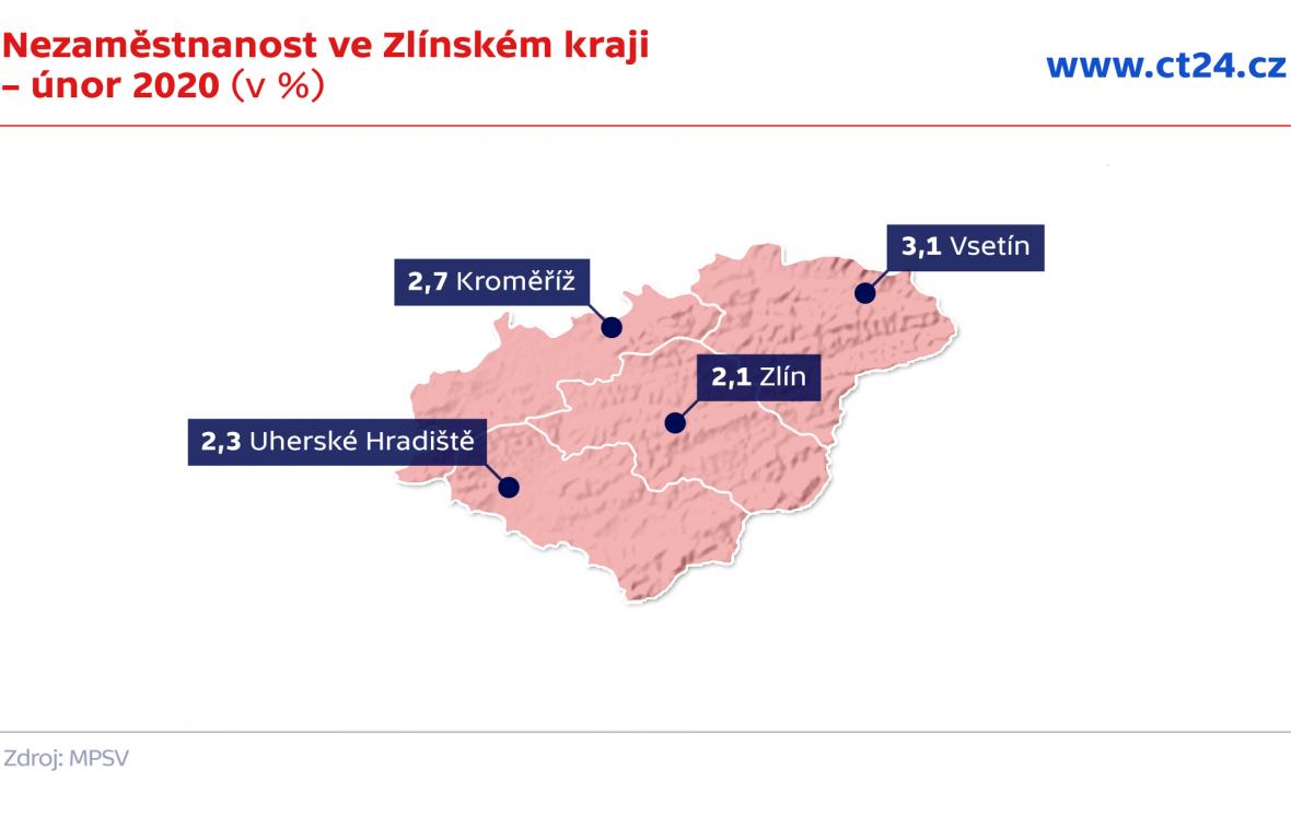 Nezaměstnanost ve Zlínském kraji – únor 2020 (v %)
