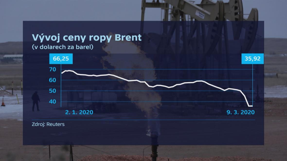 Vývoj ceny ropy