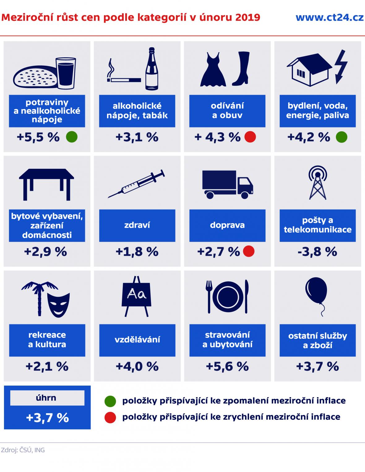 Meziroční růst cen podle kategorií v únoru 2019