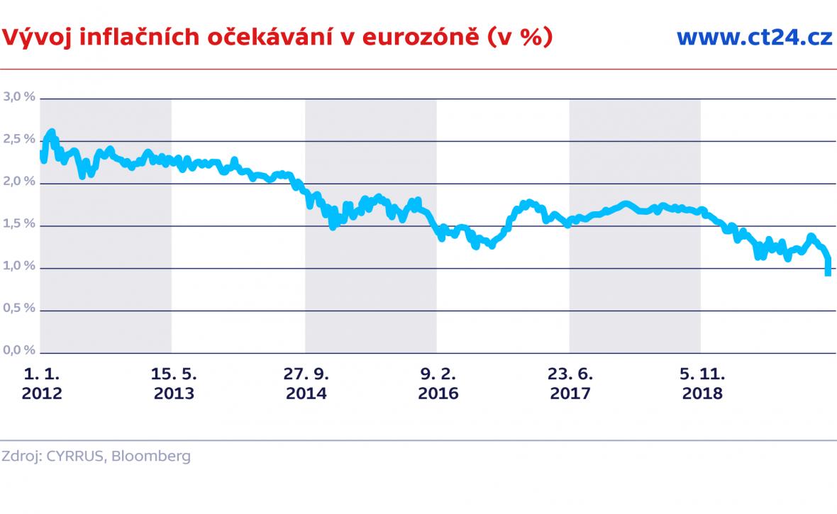 Vývoj inflačních očekávání v eurozóně (v %)