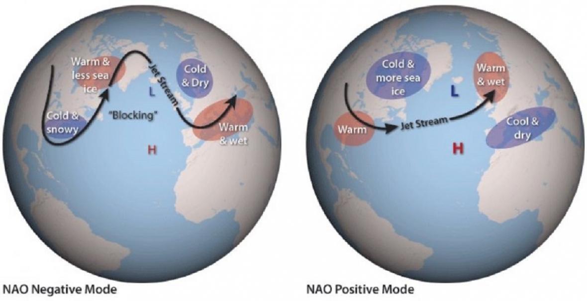Vliv severoatlantické oscilace na počasí v Evropě
