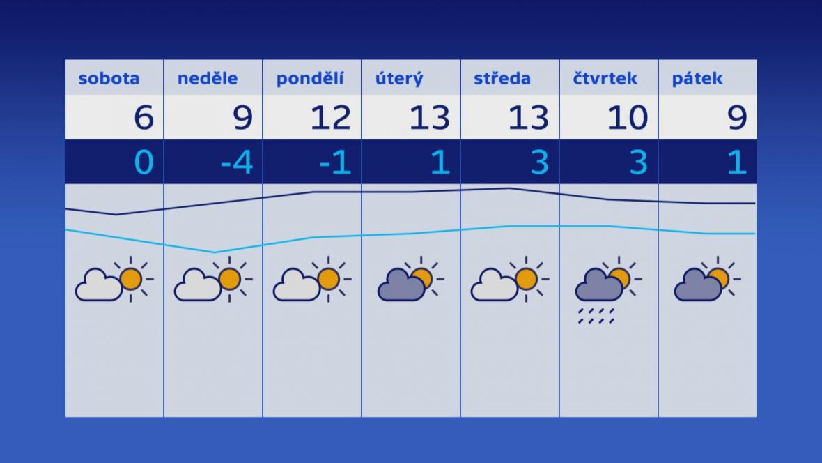 Počasí 13.–15. 3.