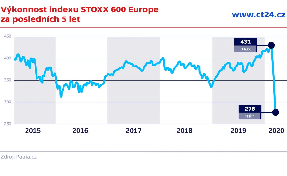 Výkonnost indexu STOXX 600 Europe  za posledních 5 let