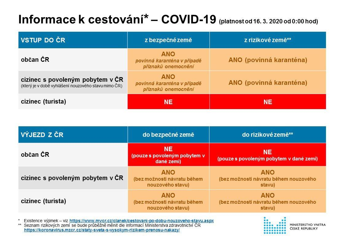 Grafika, koronavirus, MV