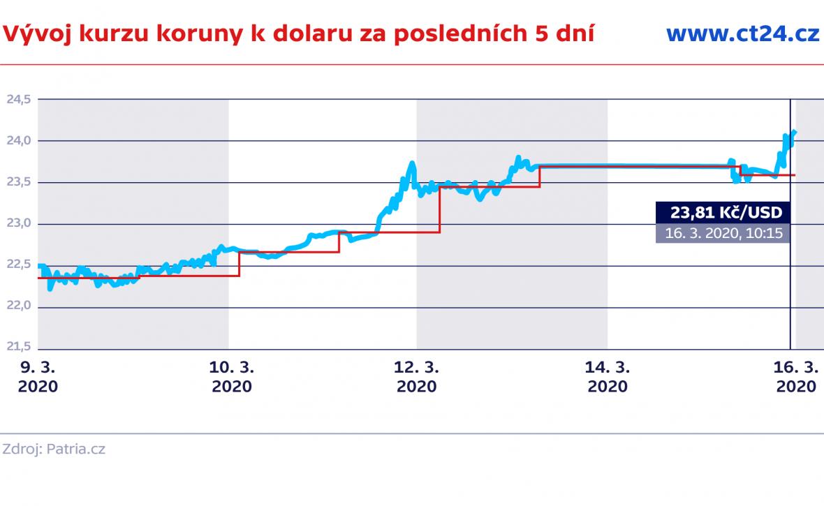 Vývoj kurzu koruny k dolaru za posledních 5 dní