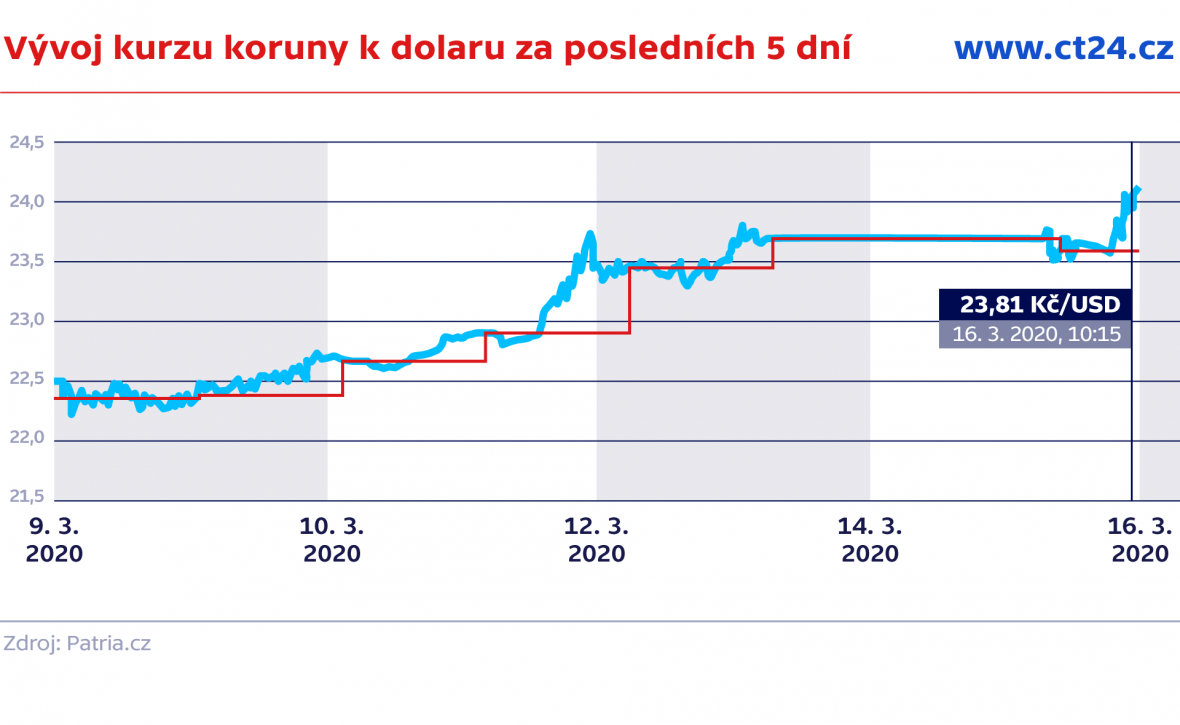 Vývoj kurzu koruny k euru za posledních 5 dní