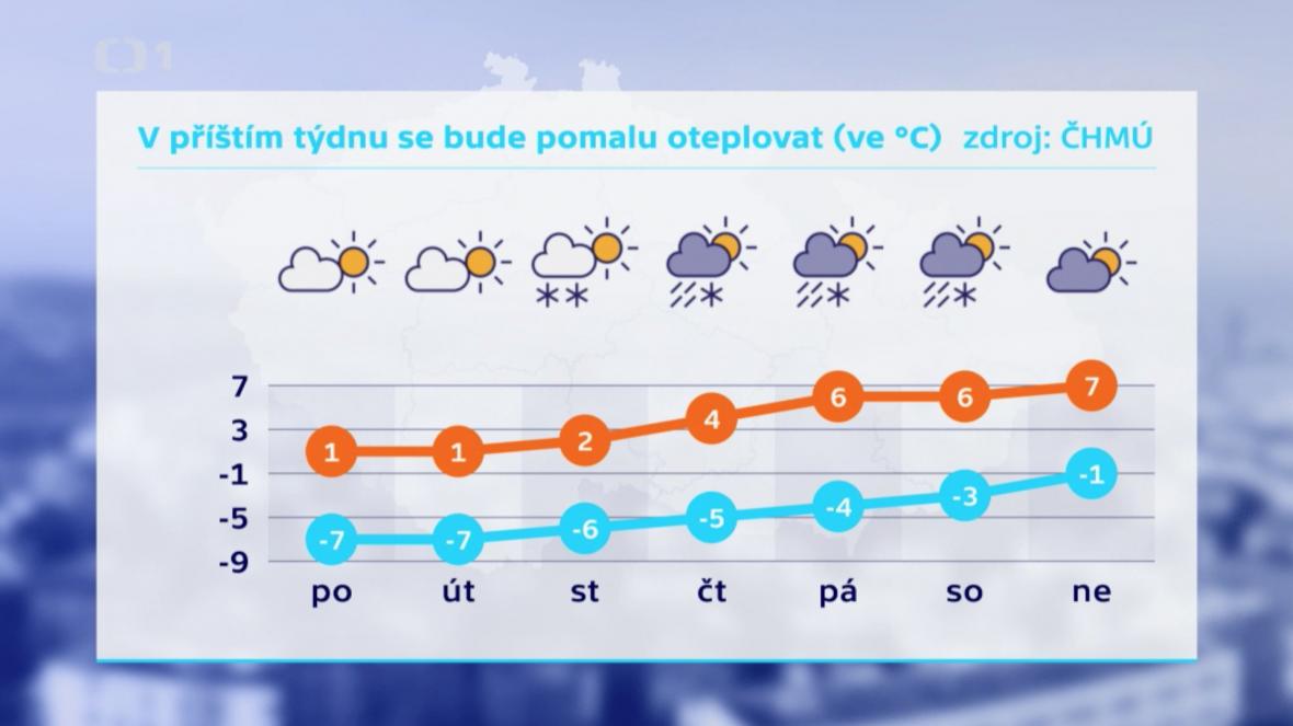 Počasí v Česku (23. - 29. března)