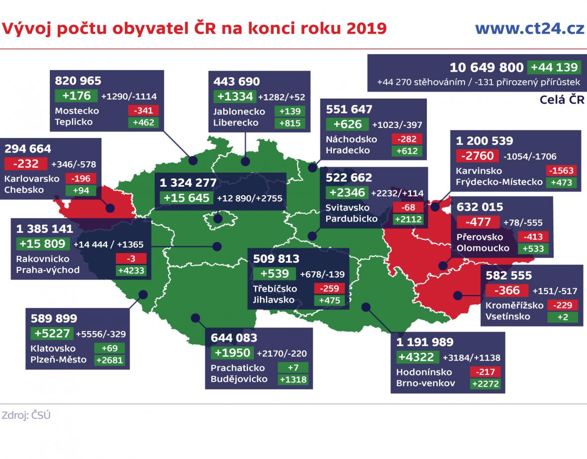 Vývoj počtu obyvatel ČR na konci roku 2019