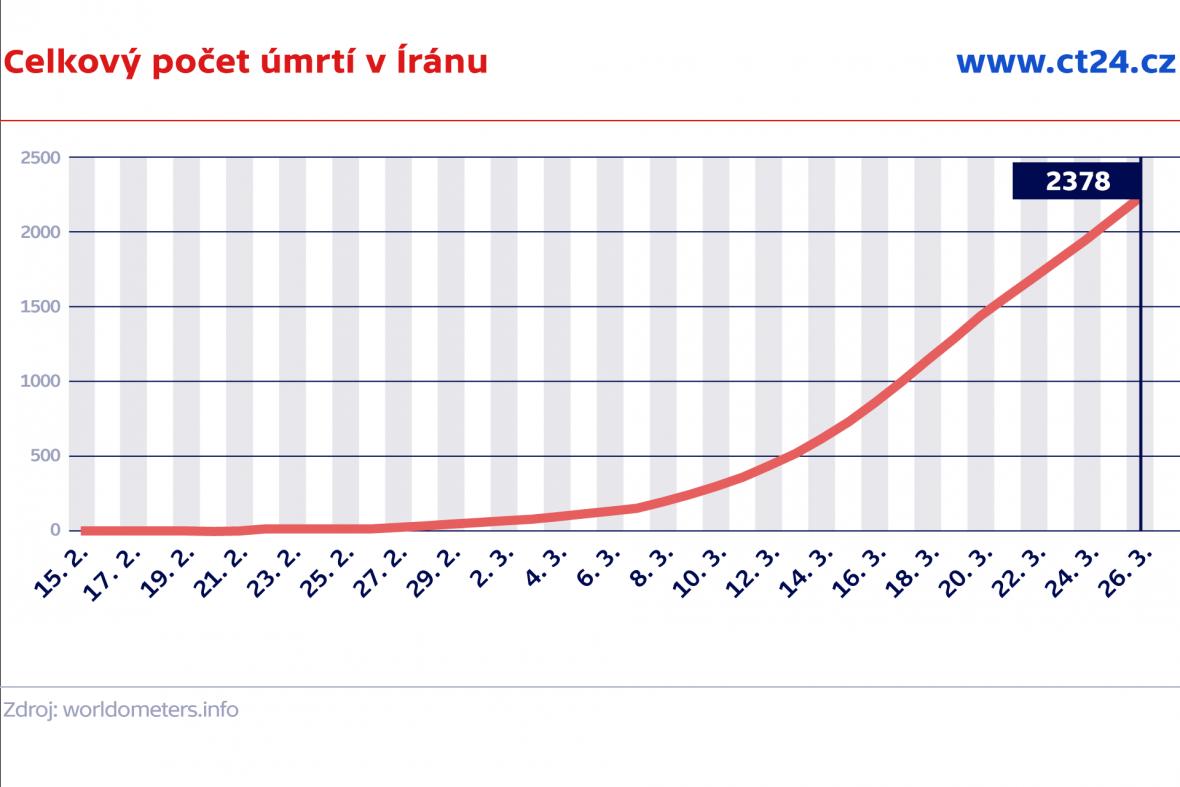 Celkový počet úmrtí v Íránu