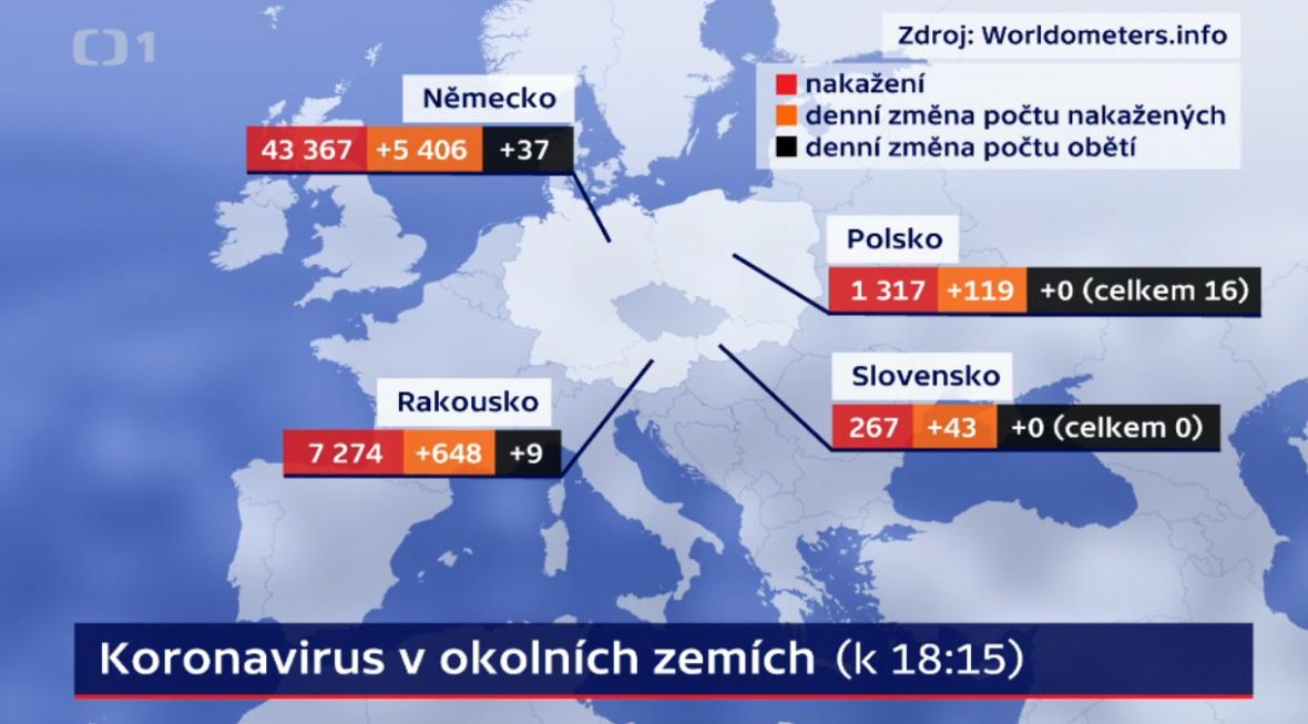 Koronavirus v okolních zemích (27. března, 18:15)