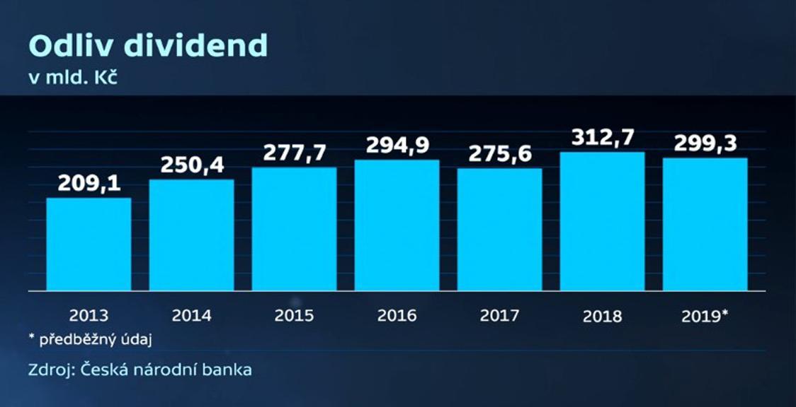 Odliv dividend