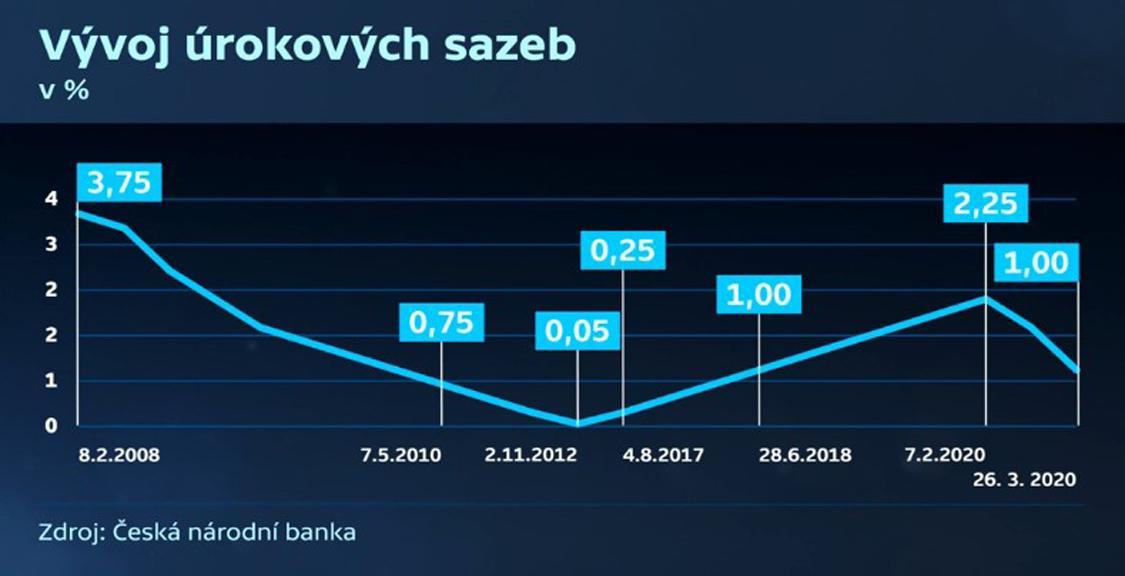 Vývoj úrokových sazeb