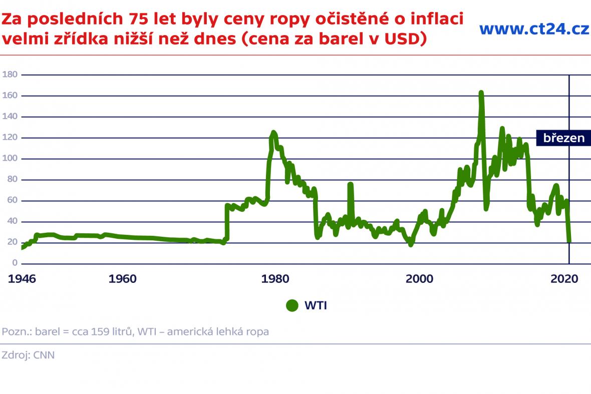 Za posledních 75 let byly ceny ropy očistěné o inflaci velmi zřídka levnější než dnes (cena za barel v dolarech)