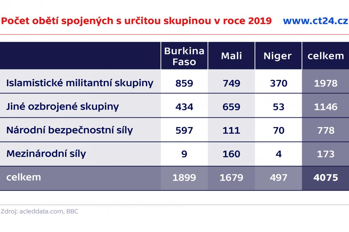 Počet obětí spojených s určitou skupinou v roce 2019