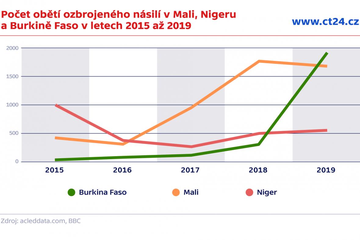 Počet obětí ozbrojeného násilí v Mali, Nigeru a Burkině Faso v letech 2015 až 2019