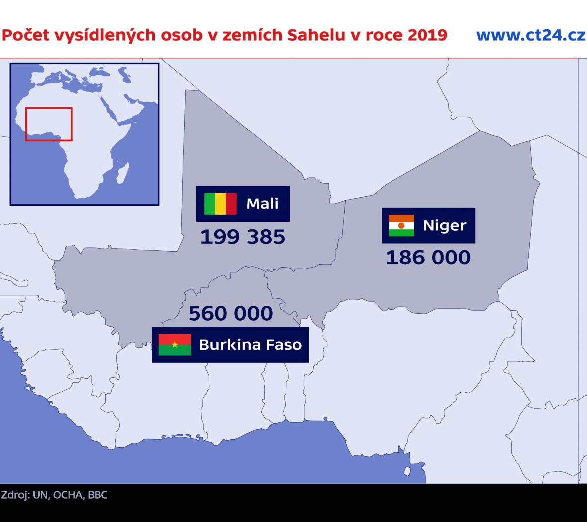 Počet vysídlených osob v zemích Sahelu v roce 2019