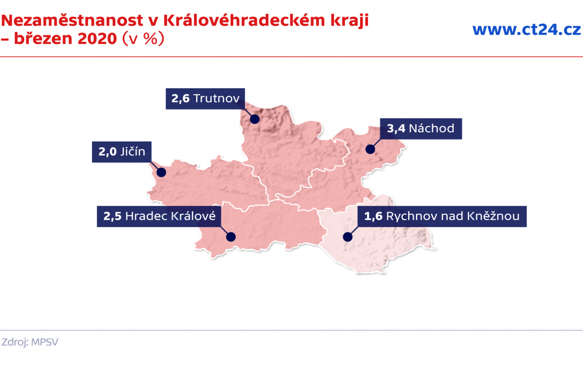 Nezaměstnanost v Královéhradeckém kraji – březen 2020 (v %)