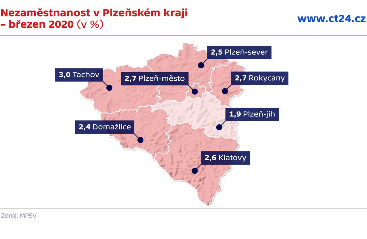 Nezaměstnanost v Plzeňském kraji – březen 2020 (v %)