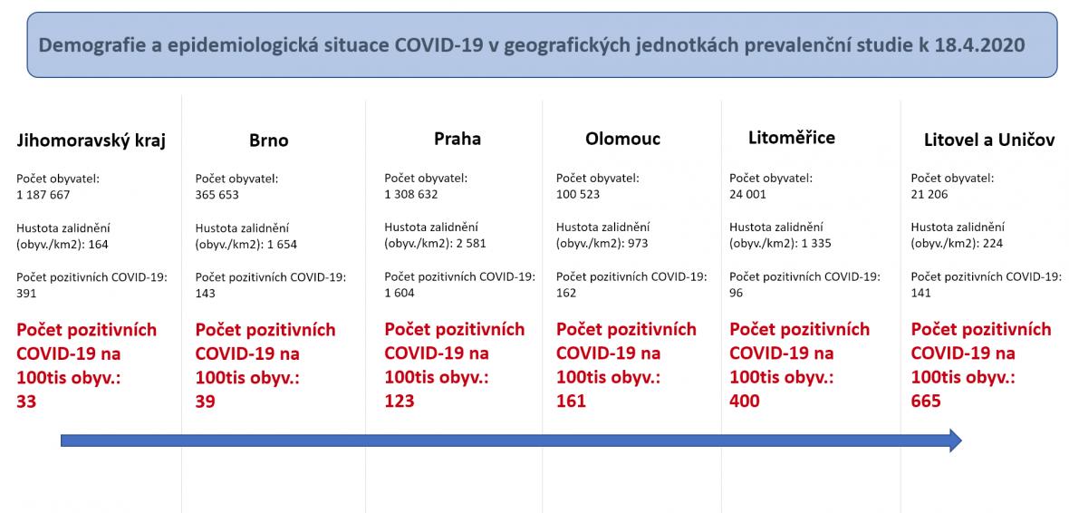 Počet pozitivně testovaných na COVID-19 v jednotlivých regionech k 18. 4. 2020