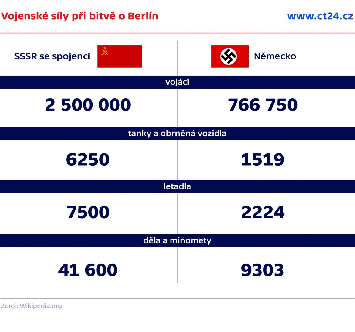 Vojenské síly při bitvě o Berlín