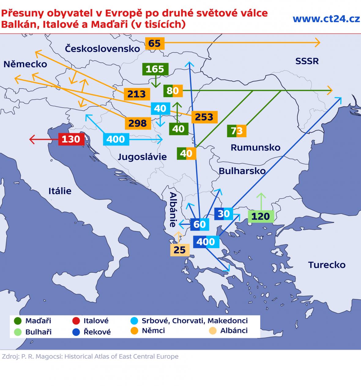Přesuny obyvatel v Evropě po druhé světové válce – Balkán, Italové a Maďaři (v tisících)