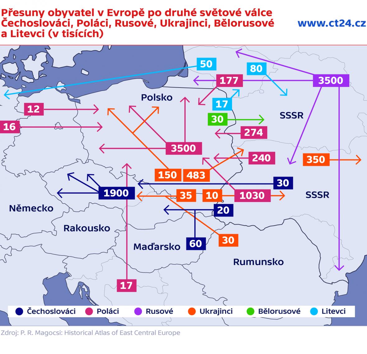 Přesuny obyvatel v Evropě po druhé světové válce – Čechoslováci, Poláci, Rusové, Ukrajinci, Bělorusové a Litevci (v tisících)