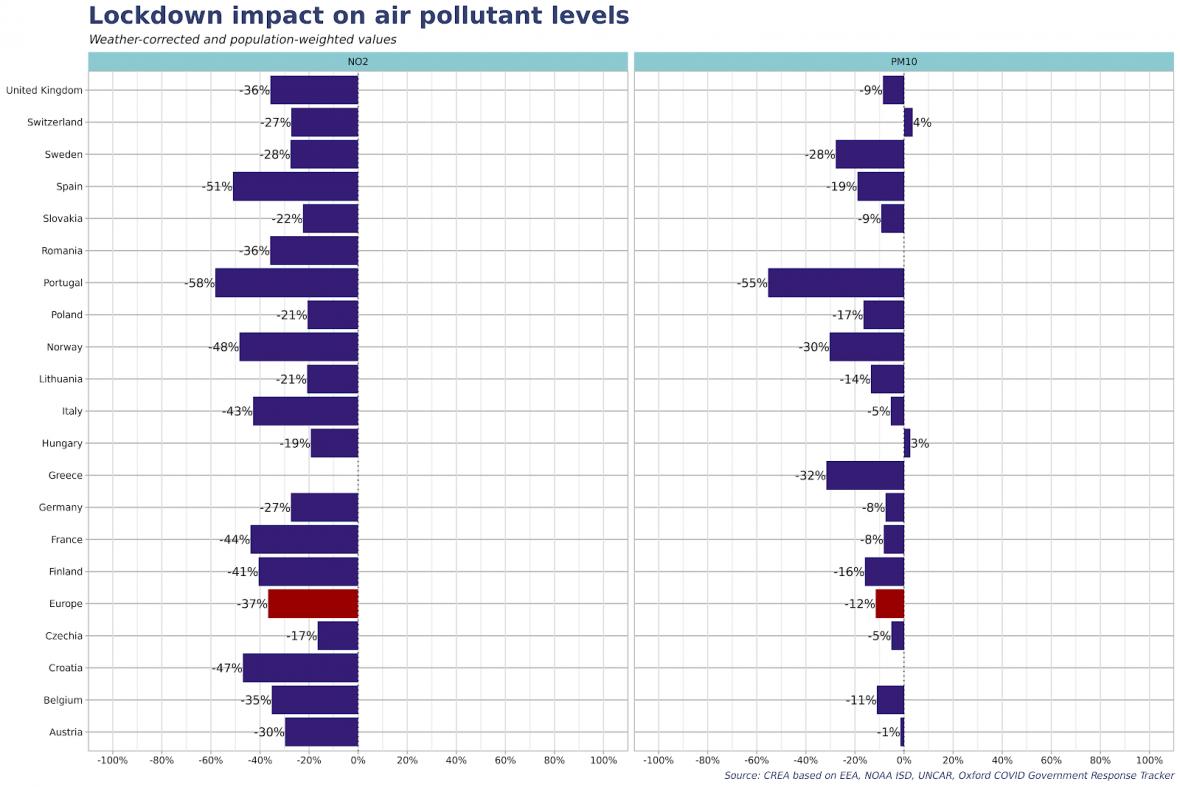 Snížení emisí v Evropě