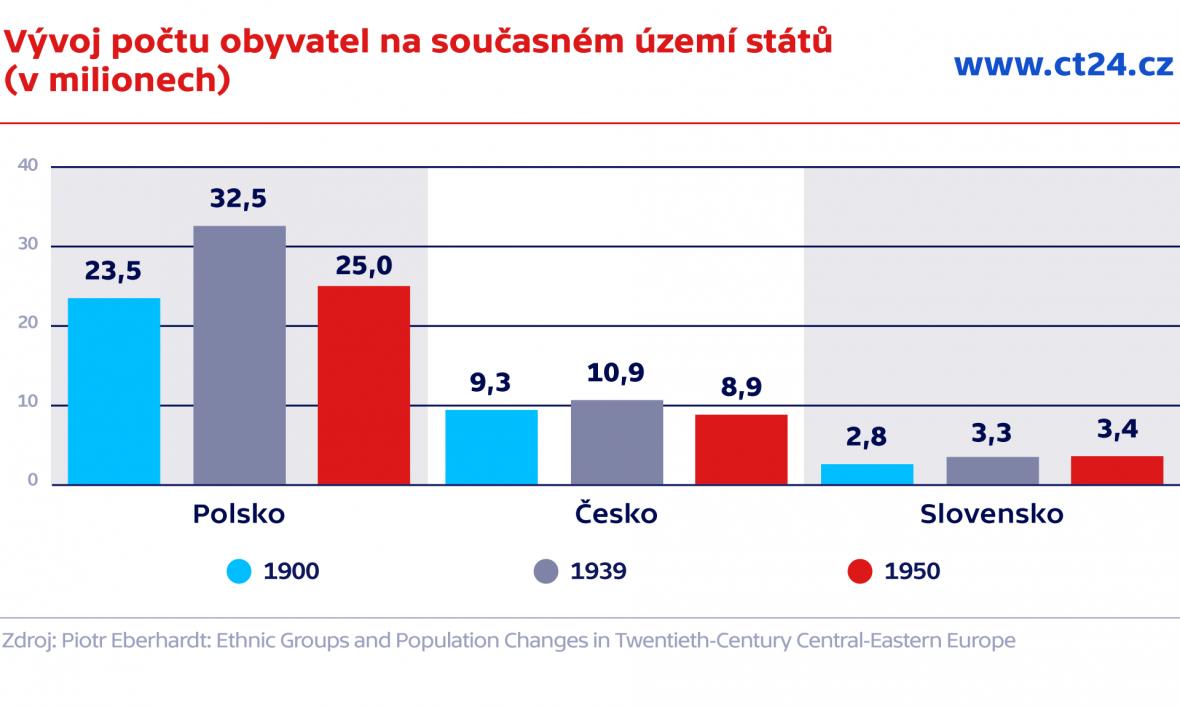 Vývoj počtu obyvatel na současném území států (v milionech)