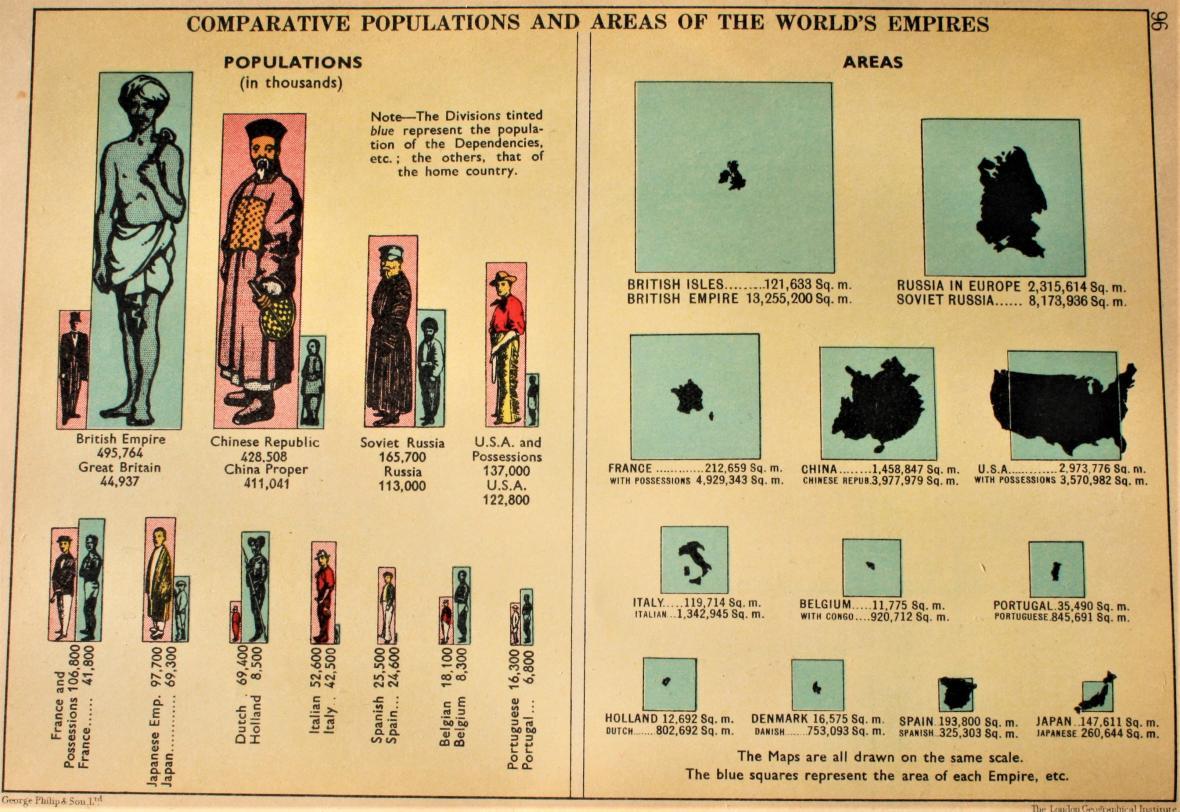 Porovnání počtu obyvatel a rozlohy kolonialistů a jejich kolonií v britském atlase z roku 1938