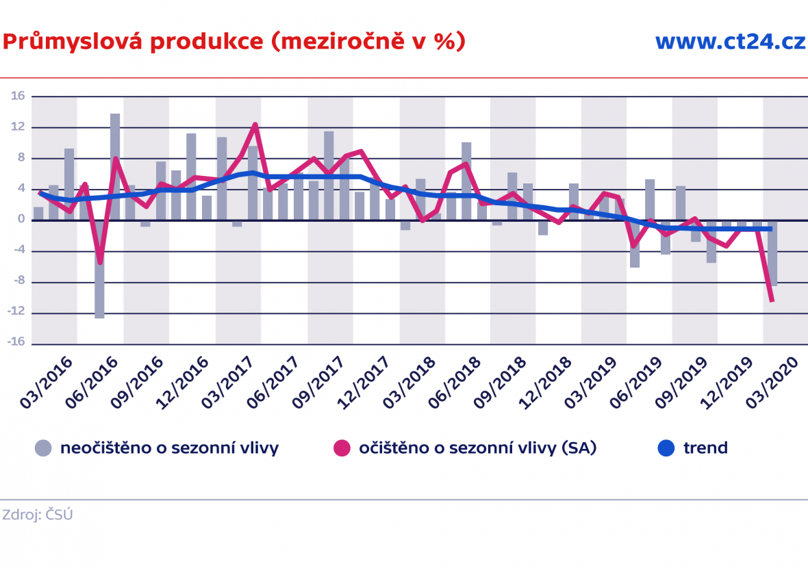 Průmyslová produkce (meziročně v %)