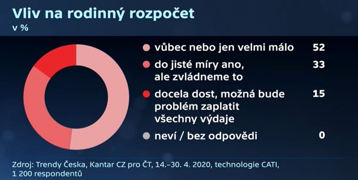 Průzkum: Pandemii v ČR nepocítila na svém rozpočtu polovina lidí